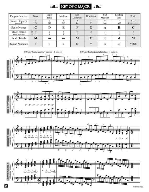 Key of C Major by Jerald Simon - from the book An Introduction to Scales and Modes (second edition) - published by Music Motivation