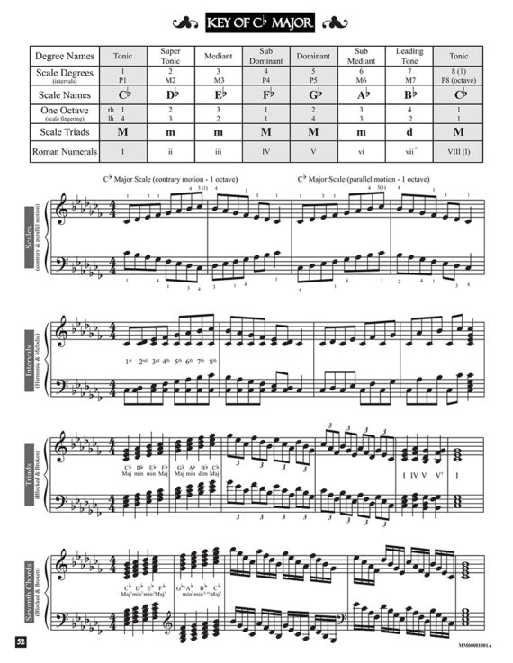Key of C flat Major by Jerald Simon - from the book An Introduction to Scales and Modes (second edition) - published by Music Motivation